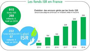 ISR france